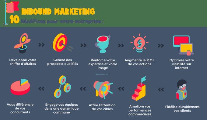 10 avantages dune stratégie Inbound Marketing - Agence FPC-1