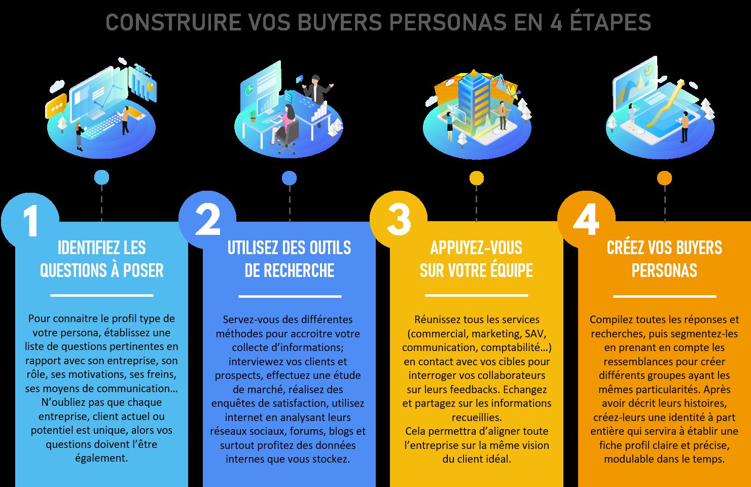 4 étapes indispensable pour créer votre buyers personas - Agence FPC-1