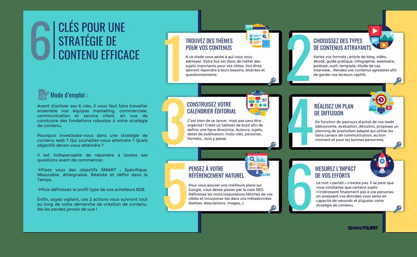 6 clés pour une stratégie de contenu efficace - Agence FPC