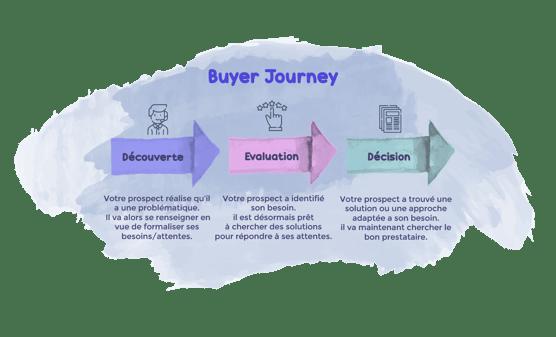 Buyer Journey - Agence FPC-1