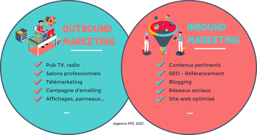 Outbound Marketing vs. Inbound Marketing - Agence FPC
