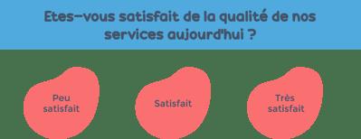 Score effort client - Agence FPC