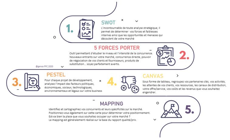 5 outils d aide à la réalisation d une étude de marché - Agence FPC