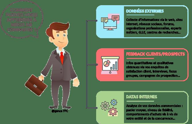 Comment pouvez-vous apprendre à mieux connaitre vos clients et prospects - Agence FPC