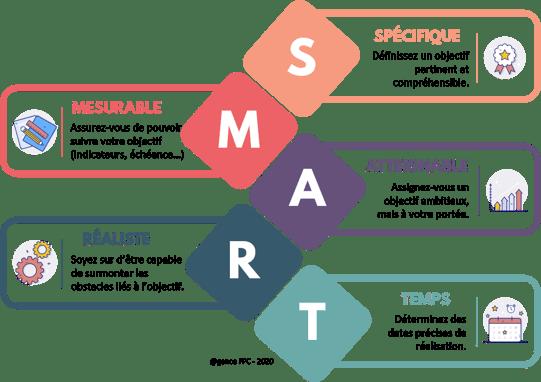 les objectifs SMART cest quoi - Agence FPC-1