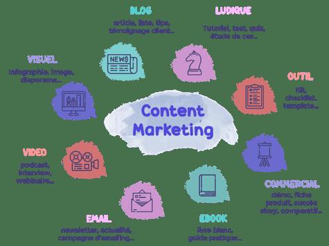 quels sont les différents types de content marketing - Agence FPC-2